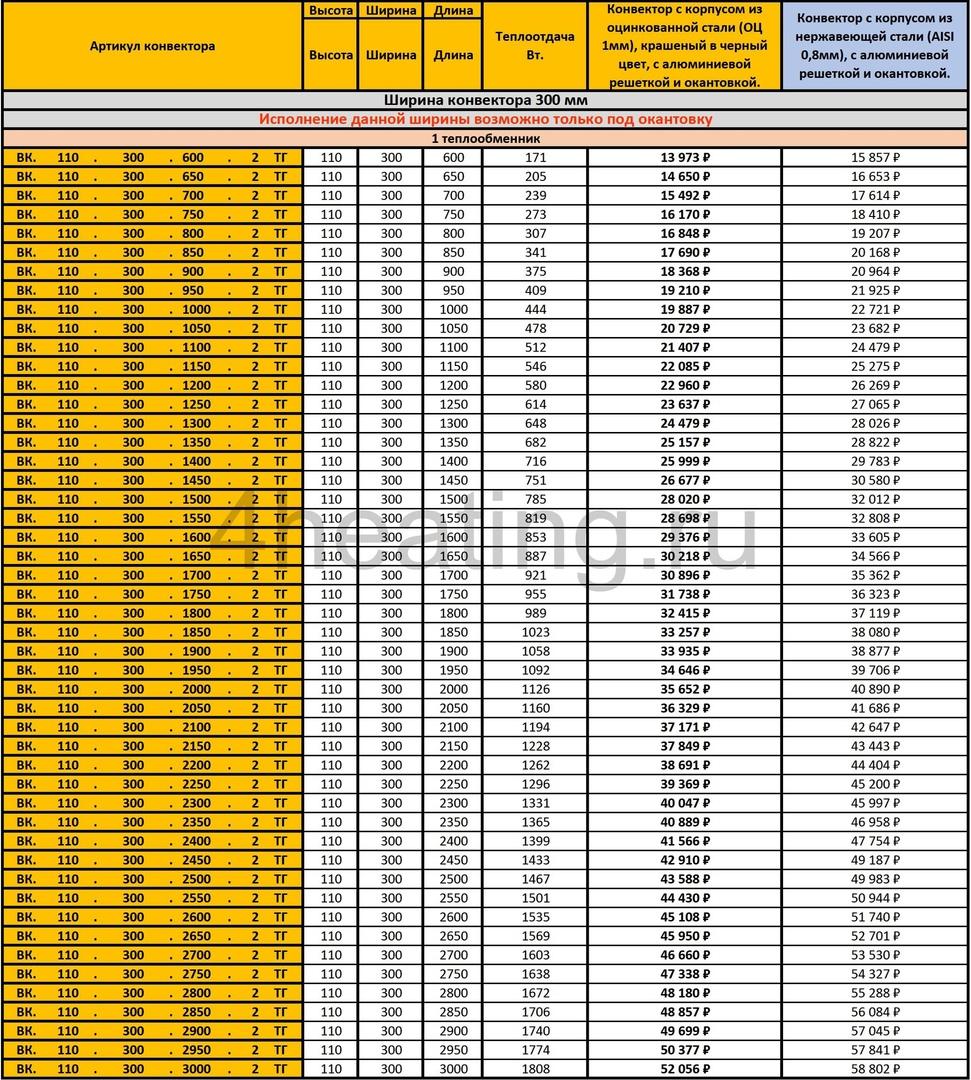 Прайс-лист внутрипольные конвекторы Vitron 110.300 с 1 теплообменником