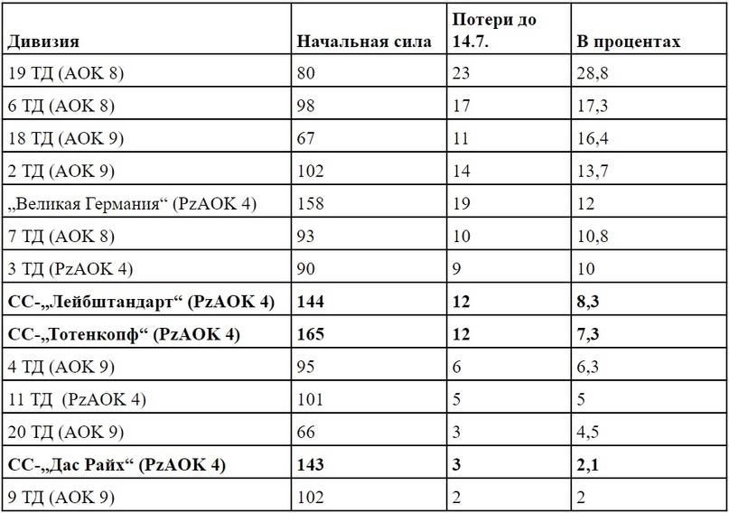 Таблица 3: Танковые потери танковых и танковых гренадерских дивизий, участвовавших в операции «Цитадель», 5-14 июля 1943 г. [34]