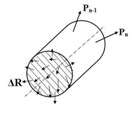 Сечение стержня. Сумма всех векторов нагрузки называется равнодействующей R. А единичная результирующая сила воздействующая на некоторую площадку обозначается как ΔR